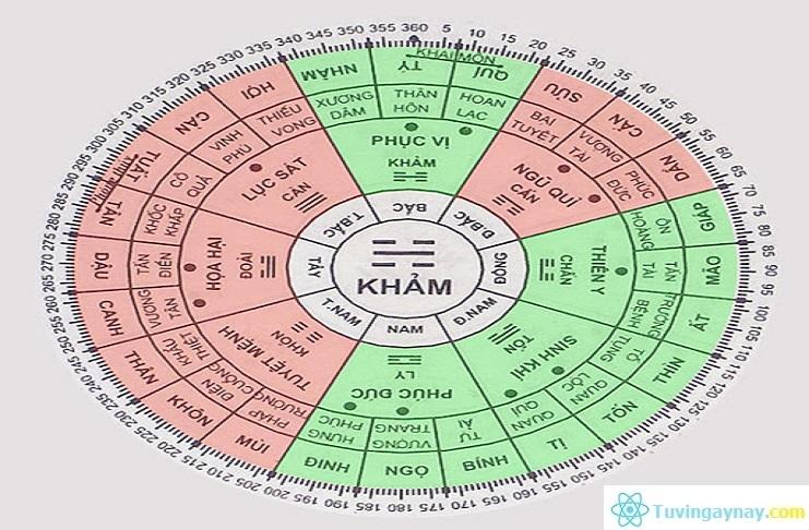 Bát trạch cung Khảm: Người cung Khảm hợp với hướng nào?