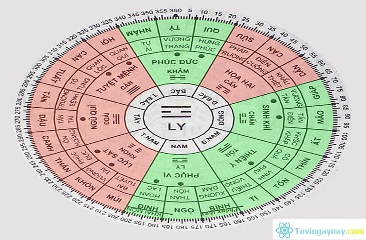 Bát trạch cung Ly: Người cung Ly hợp với hướng nào?